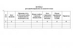 Журнал реєстрації направлень на медичні огляди (рекомендована форма)