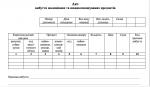 Типова форма № МШ-4 Акт вибуття малоцінних та швидкозношуваних предметів