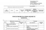 Розрахункова-платіжна відомість працівника Типова форма № П-6