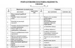 Розрахункова-пратіжна відомість (зведена) Типова форма № П-7