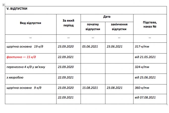 Заповнення розділу «Відпустки» особової картки П-2 із записом про перенесення частини відпустки изображение 1